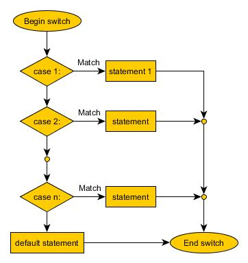 flowchart of switch in c c switch statement