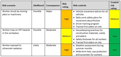 issue based risk assessment template 28 images how