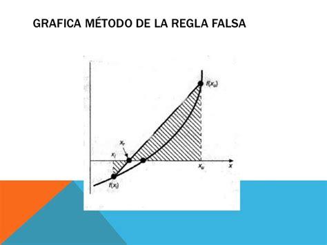 la falsa medida del 8416771715 metodo de biseccion y regla falsa