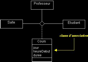 diagramme de classe uml association n aire uml en fran 231 ais