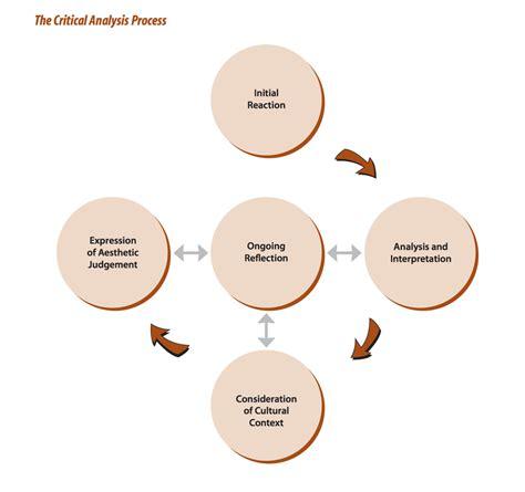 critical analysis critical analysis st joe s graphic design