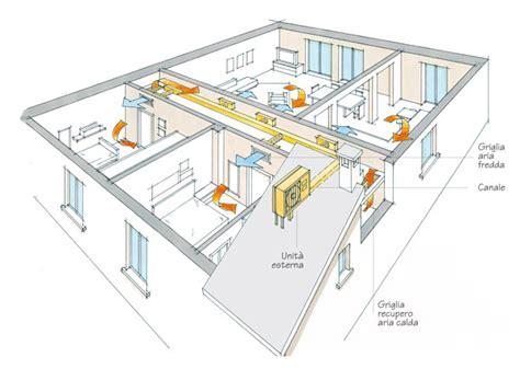 impianto climatizzazione casa climatizzazione canalizzata rifare casa