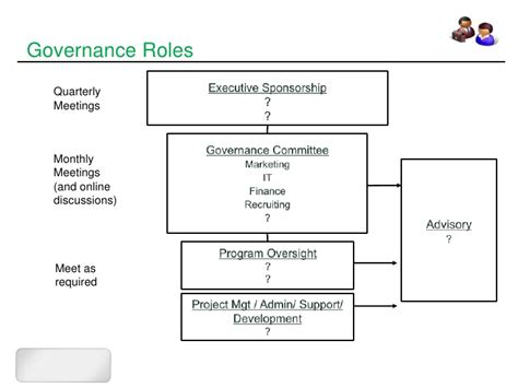 Mba 560 Nc State by Sharepoint Intranet Governance Sle Outline Www