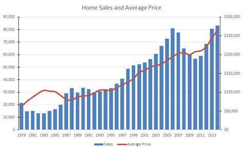Houston Housing Market by Houston Area Real Estate Market Trends