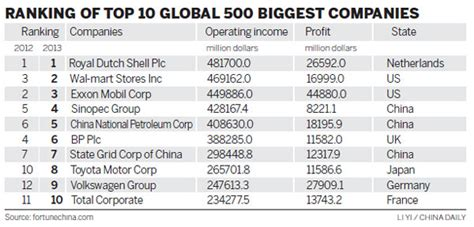 fortune 500 companies list fortune list sees 95 chinese companies economy