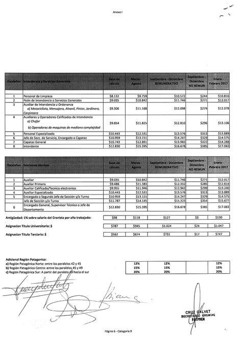 convenio utedyc aumento 2016 salarios escalas salariales nuevas escalas salariales fatpren