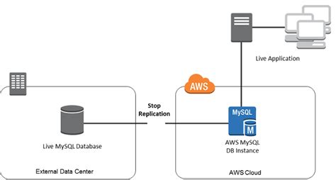 Importing Data to an Amazon RDS MySQL or MariaDB DB Instance with Reduced Downtime   Amazon