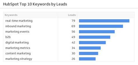 Marketing Dashboard Reporting Tool Hubspot Marketing Templates