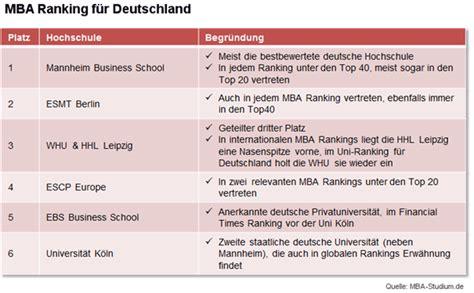 Mba Deutschland ranking die besten hochschulen f 252 r einen mba
