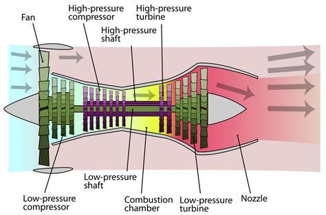 pattern energy wikipedia turbofan wikipedia