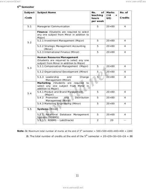 Mba 4th Sem Subjects Ou by Osmania Mba Syllabus 2013