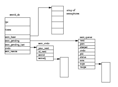 linux tutorial tldp semaphore exle in operating system