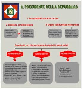presidente della italiana telegram web bliblinews