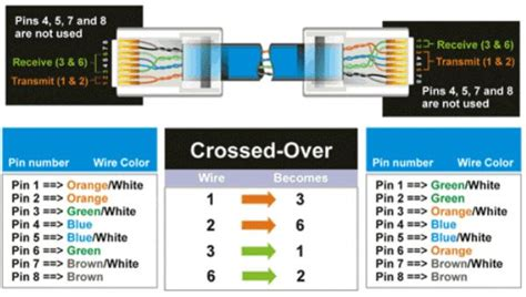 cat 5 crossover wiring diagram cat 5 wiring diagram crossover cable diagram