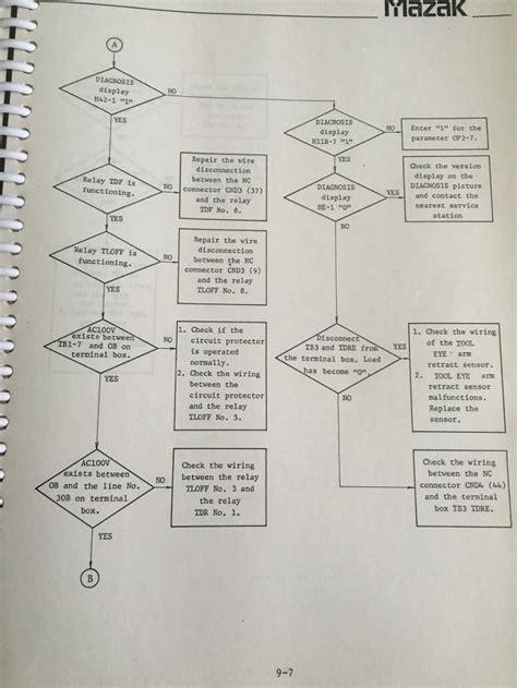 tool eye wiring diagram 23 wiring diagram images
