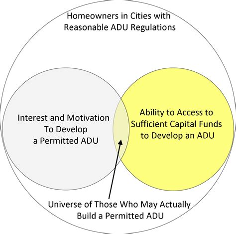backdoor revolution the definitive guide to adu development books chapter 7 what is distinctive about developing and