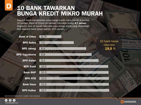 bank kredit 10 bank tawarkan bunga kredit mikro murah katadata news