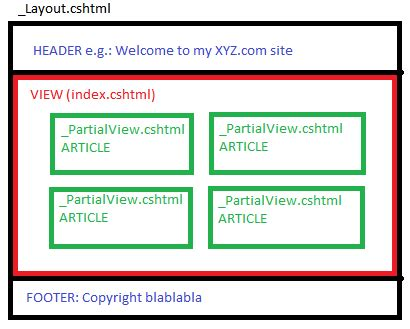 mvc layout with header and footer asp net mvc what is the difference between partial view
