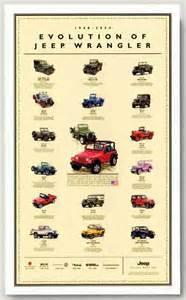 Jeep Wrangler Evolution Jeep Posters