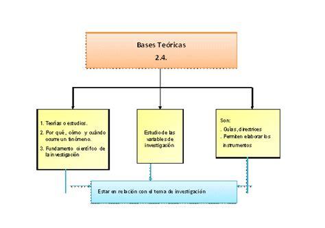 unas gu 237 as recomendables guia para elaborar marco terico mapa conceptual marco te