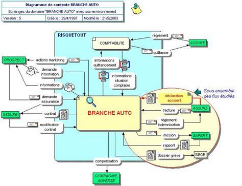 diagramme de flux de processus excel faq merise et mod 233 lisation de donn 233 es