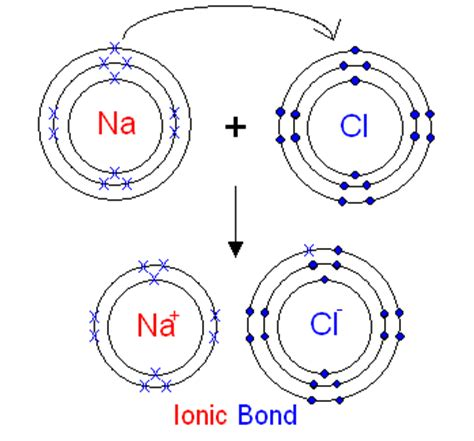 tutorial ionic bond related keywords suggestions for octet rule