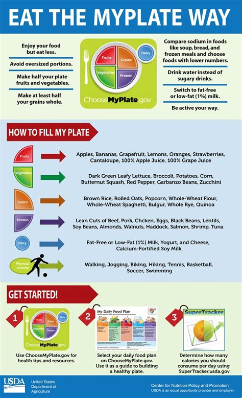 Girlawhirl Figures Out A Way To Travel Green With My Climate by 100 Best Food Infographics Images On Food