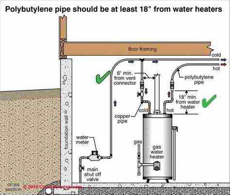 buying a house with polybutylene pipes should i buy a house with polybutylene pipe mibhouse com