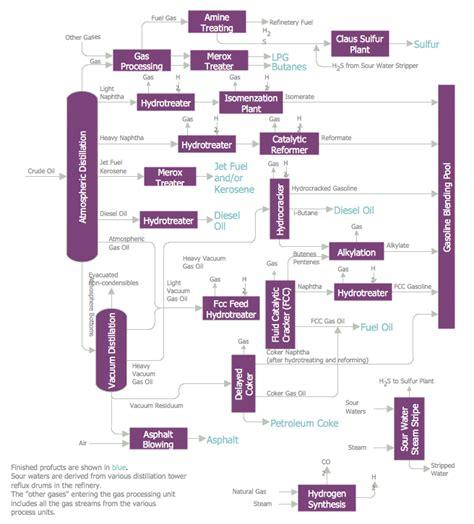 chemical engineering flowchart chemical process flow diagram wiring diagrams wiring diagram