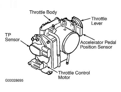 note electronic throttle control system etcs may also be referred to as electronic throttle
