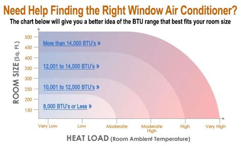 what size window air conditioning unit do i need 7 common questions about window air conditioners