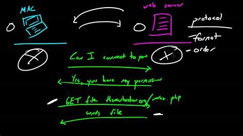 github desktop tutorial youtube computer networking tutorial 11 protocols youtube