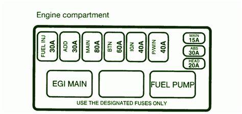 1996 kia sportage fuse box diagram circuit wiring