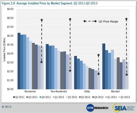 average cost of solar system in california cost of solar power 60 lower than early 2011 in us jbs news renewable energy