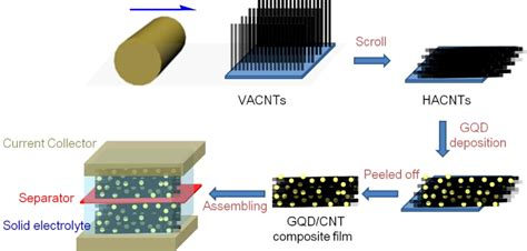 nanotube supercapacitor graphene quantum dots carbon nanotube hybrid arrays for supercapacitors iopscience