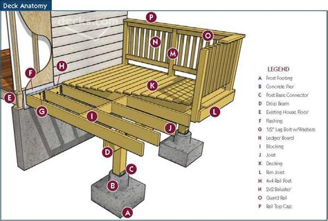 repairing a deck the home depot community