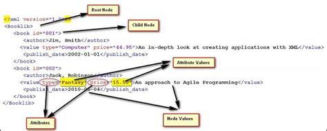 tutorialspoint qtp uft working with xml software testing big data hadoop