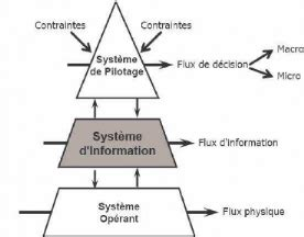 01 12 convoyeur procedure de conception memoire conception d un syst 232 me d information