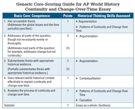 Ap World History Comparison Essay Rubric by Ap World History Rubric For Comparative Essays