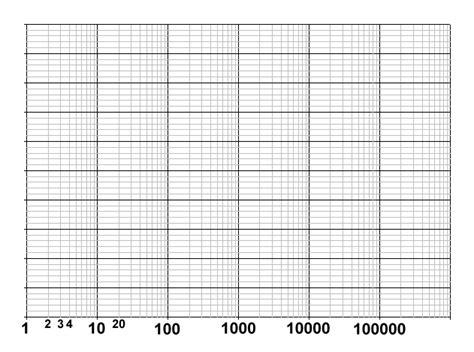 log graph paper template doc 585620 log graph paper template sle log graph