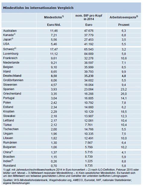 mindestlohn deutschland tabelle der mindestlohn ist zu niedrig herdentrieb