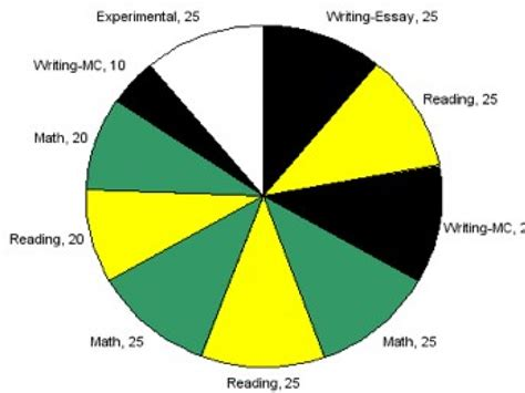 how many sections are on the act 84 how many sections are on the sat how to get a