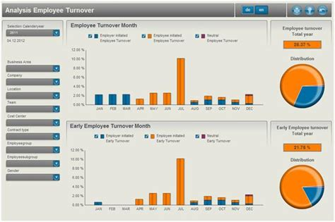 Employee Turnover Report Template Sap Design Studio Zen Vs Sap Dashboards Xcelsius