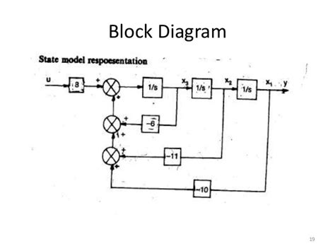 state space to block diagram block diagram from state space blueraritan info