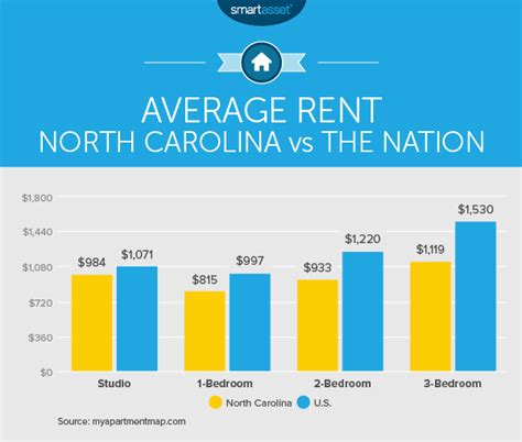 average rent per state the cost of living in north carolina smartasset
