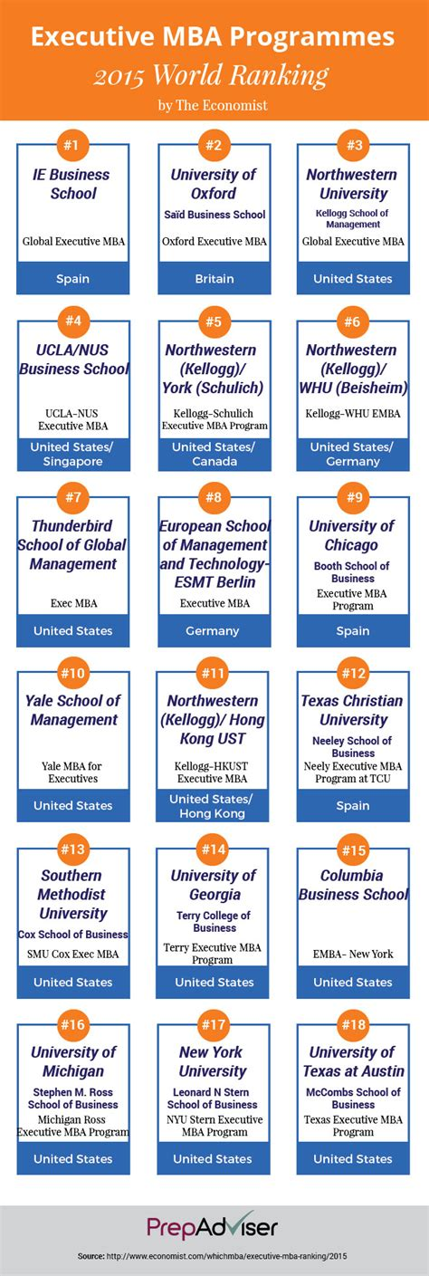 Executive Mba Programs Rankings 2014 by How To Prepare For Emba Admission Prepadviser