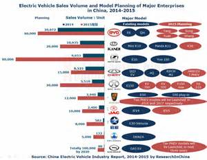 China Electric Car Brands China Electric Vehicle Industry Report 2014 2015