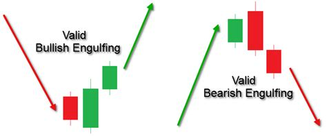 engulfing pattern in trading a tutorial on mastering the engulfing candlestick pattern