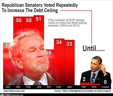 How Many Times Has Obama Raised The Debt Ceiling by Debt Pictures Politicomments Politicomments