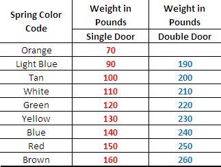 Garage Door Springs Number Of Turns Replacing Garage Door Springs The Home Depot Community